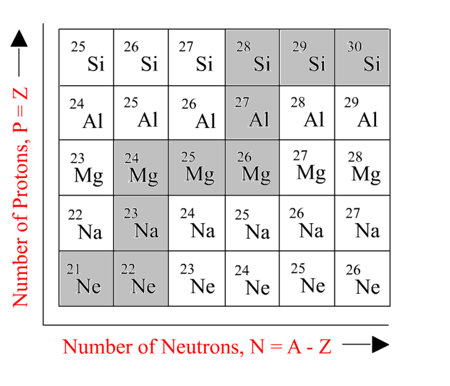 chart of nuclides excerpt