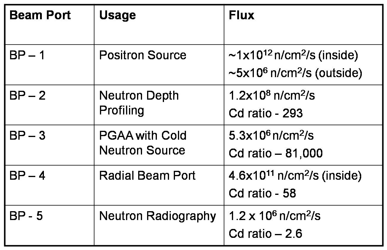 chart of beam port fluxes with beam ports in the left column, usage in the middle, and flux on the right