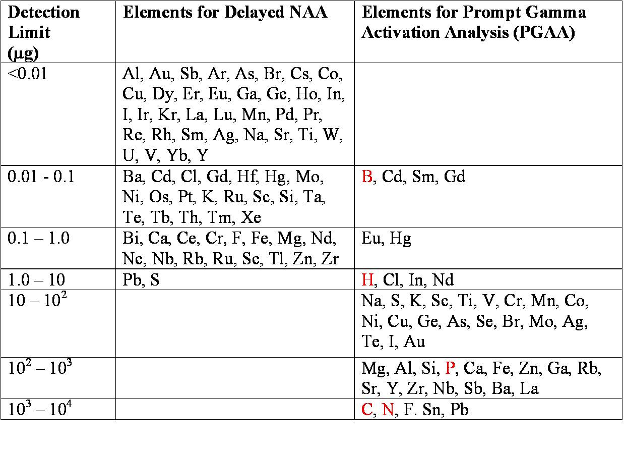 chart of naa detection limits with limit in left column, elements for delayed naa in the middle column, and elements for prompt gamma activation analysis on the right