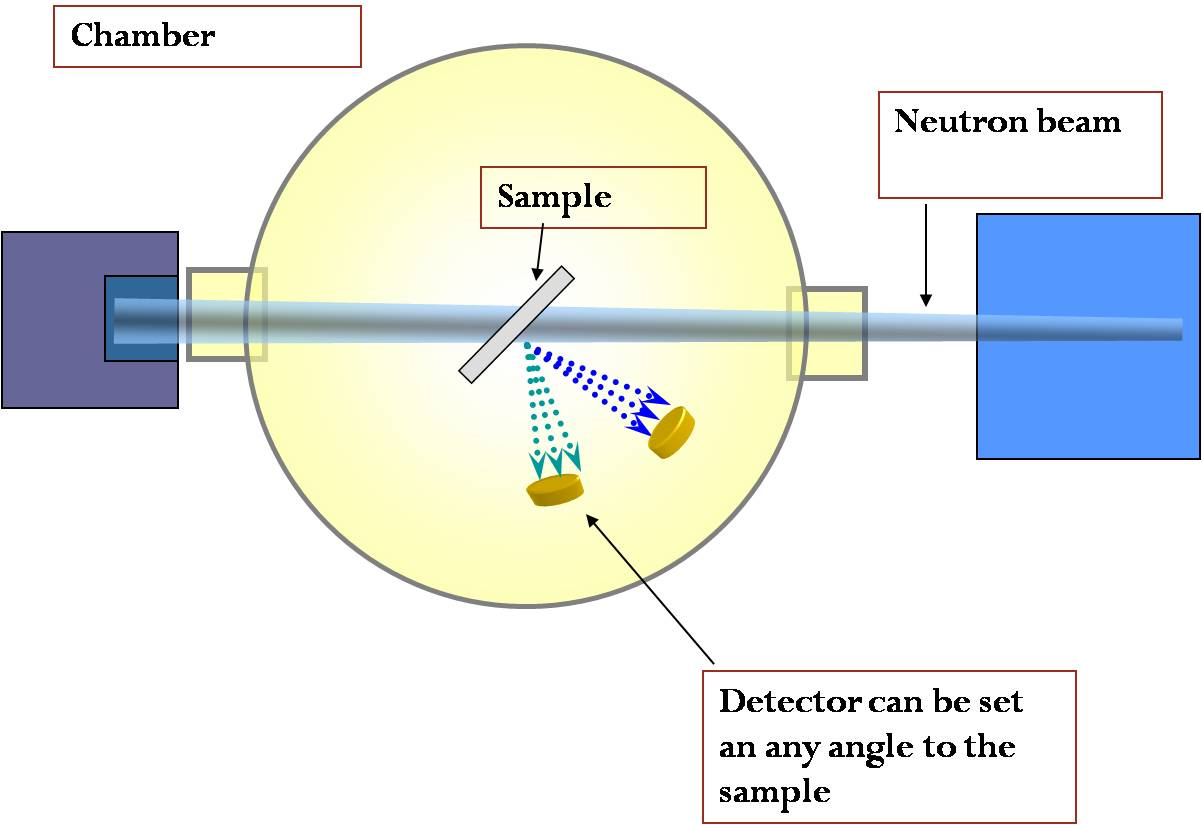 illustration of equipment setup for NDP, chamber on the left, sample in the middle and neutron beam on the right